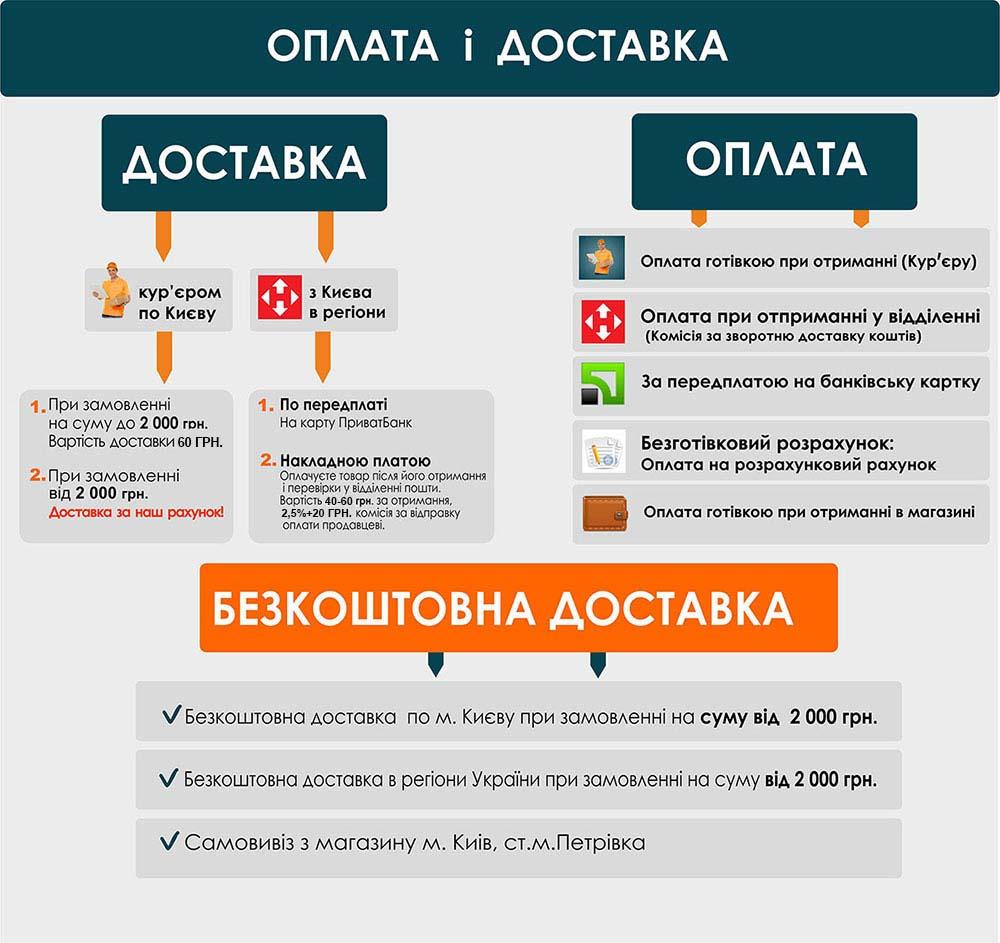 Інформація по оплаті та доставці
