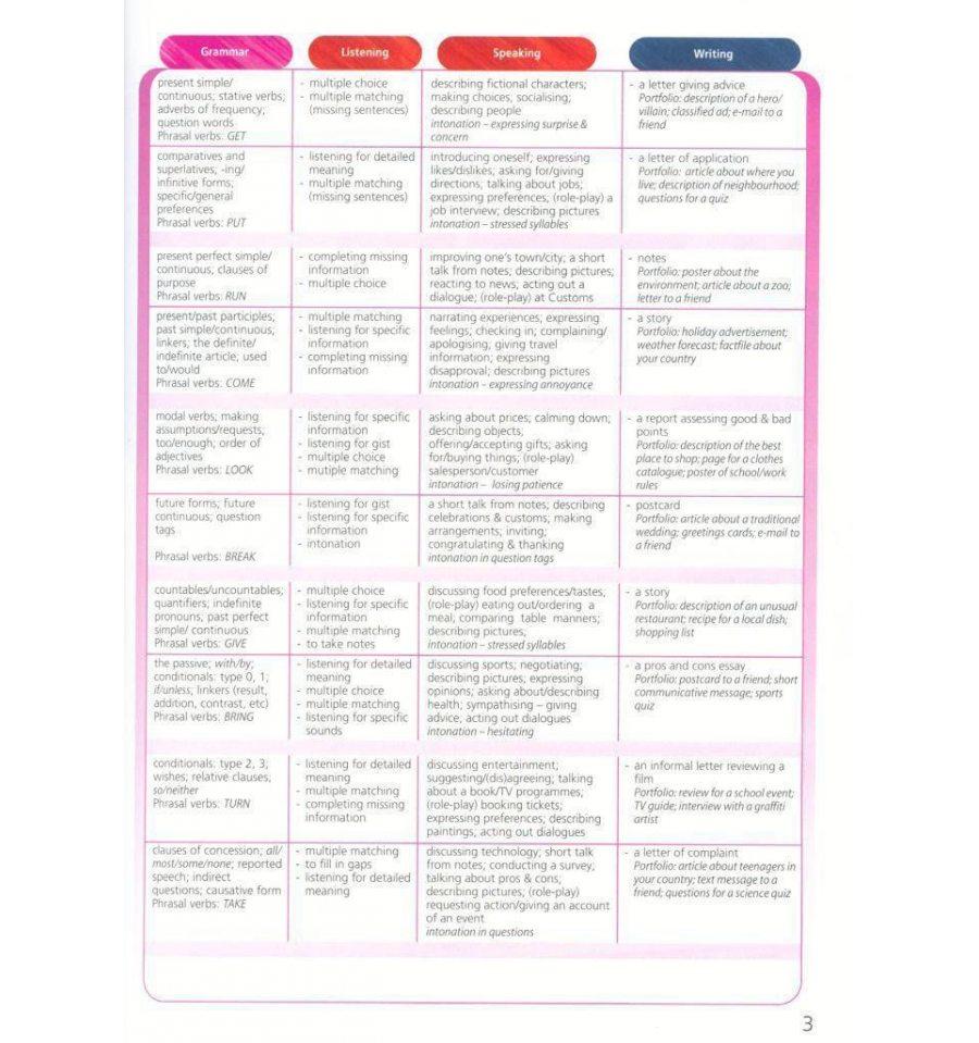 upstream pre intermediate book summary